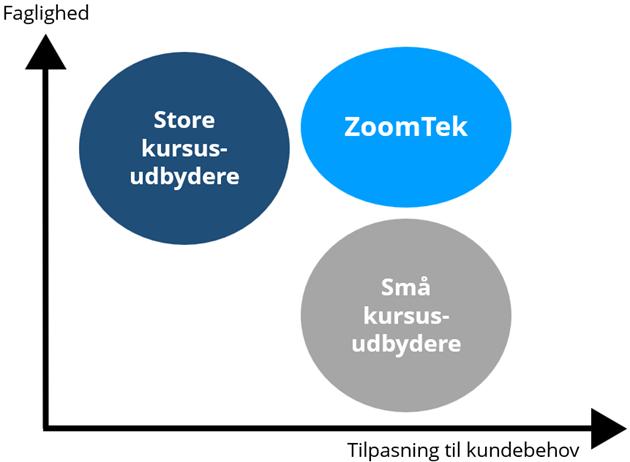 ZoomTeks placering på markedet for kurser